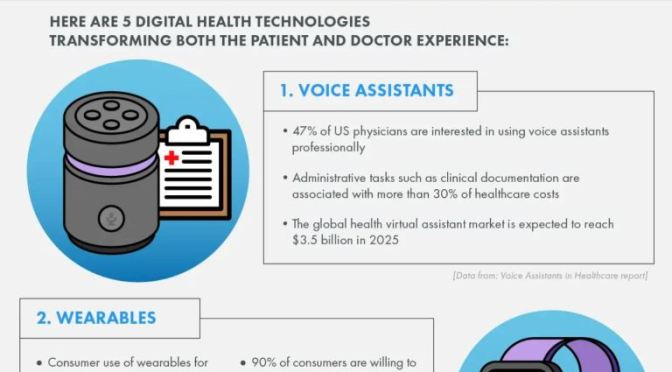 "INFOGRAPHICS: ""DIGITAL HEALTH TECHNOLOGIES IMPROVING PATIENT CARE"""
