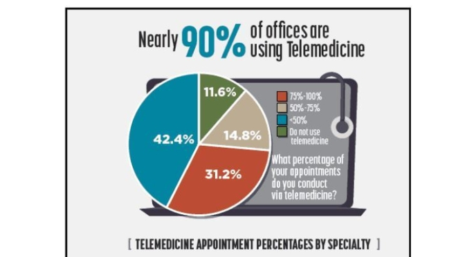 INFOGRAPHIC: PHYSICIANS OFFICES (%) THAT USE TELEMEDICINE (JUNE 2020)