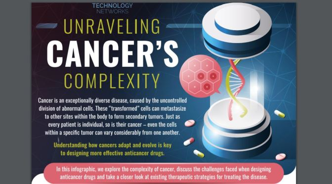 "INFOGRAPHIC: A LOOK INTO ""CANCER'S COMPLEXITY"""