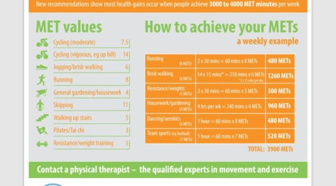 "INFOGRAPHICS: ""HOW TO ACHIEVE YOUR WEEKLY RECOMMENDED EXERCISE"""