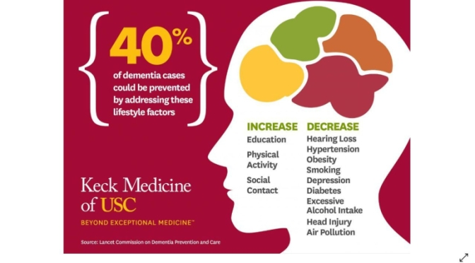 BRAIN RESEARCH: 40% OF DEMENTIA CASES PREVENTED WITH LIFESTYLE CHANGES