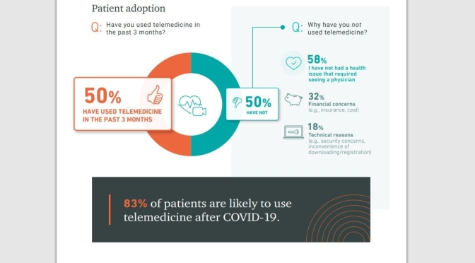 TELEMEDICINE: 83% OF PATIENTS WILL USE IT, WITH PRESCRIPTIONS & MOBILE PHONES HIGHEST RATED