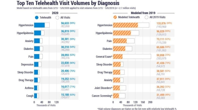 "INFOGRAPHICS: ""TOP TEN TELEHEALTH VISITS BY DIAGNOSIS AND SPECIALTY"""