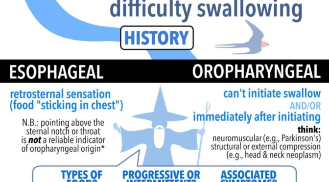 "INFOGRAPHICS: ""DYSPHAGIA – DIFFICULTY IN SWALLOWING"""