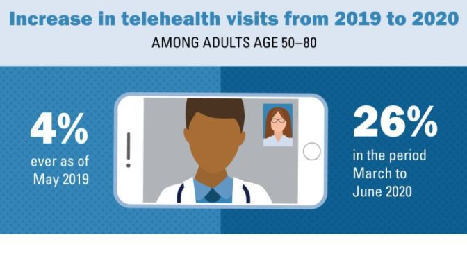 Telehealth: Older Adults increase Use Of Virtual Visits from 4% To 26% (2020)