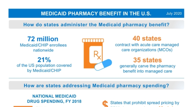 "INFOGRAPHIC: ""MEDICAID PHARMACY BENEFITS IN U.S."""