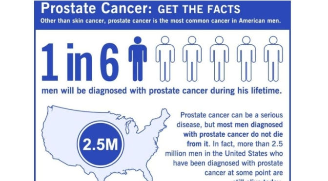 "INFOGRAPHICS: ""PROSTATE CANCER – HOW TO FACE IT"""