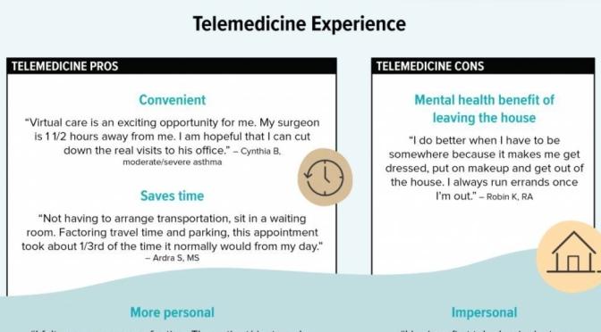 """Surveys: Telemedicine Surges With """"Chronic Condition"""" Patients"""
