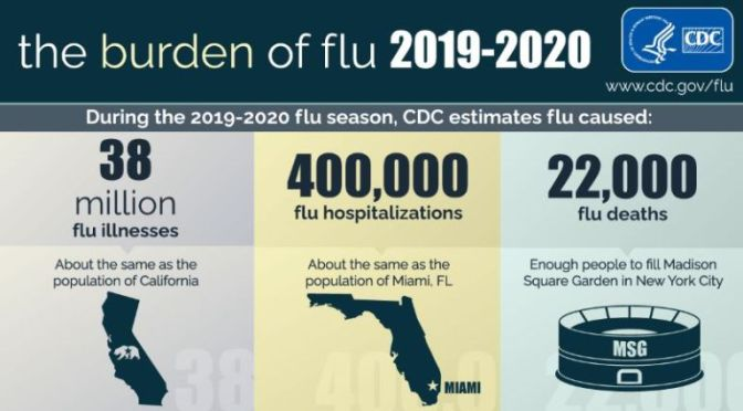 INFOGRAPHICS: 'THE BURDEN OF FLU & BENEFITS OF FLU VACCINATION' (2019-2020)