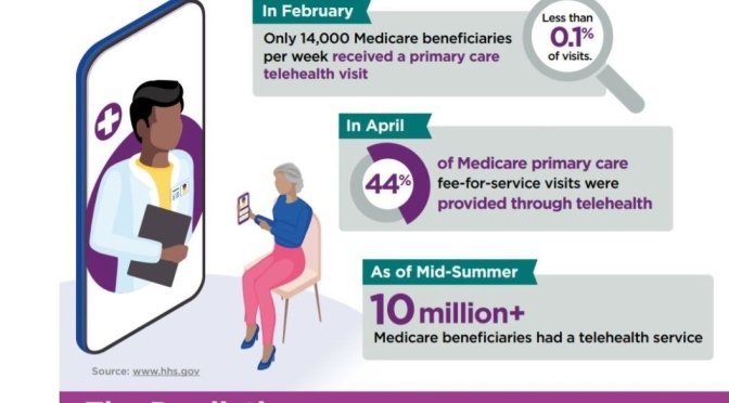 Infographic: 'The Promise & Concerns Of Telehealth With Medicare Patients'