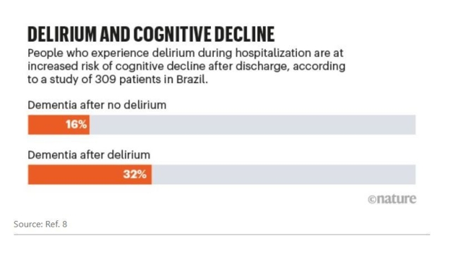 INFOGRAPHICS: COVID-19 CAN INCREASE DELIRIUM AND RISK OF COGNITIVE DECLINE