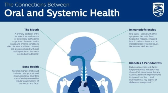 INFOGRAPHIC: POOR ORAL HEALTH LEADS TO CHRONIC AND SYSTEMIC DISEASE