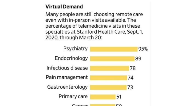 TELEMEDICINE SURVEY: 'HIGH DEMAND' CONTINUES FOR VIRTUAL MEDICAL VISITS