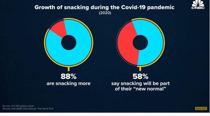 AMERICAN DIET: THE COVID SURGE IN SNACKING (VIDEO)
