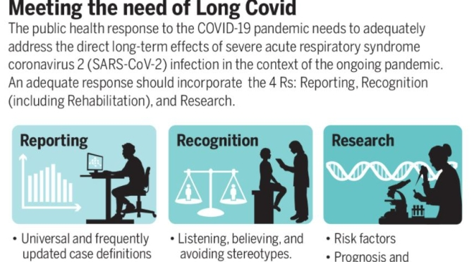 MEDICINE: UNDERSTANDING 'LONG COVID' SYNDROME