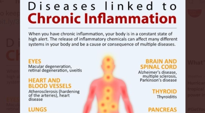 INFOGRAPHIC: DISEASE & CHRONIC INFLAMMATION