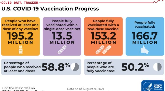 COVID-19 INFOGRAPHIC: U.S. VACCINATION RATES & STATES HOSPITALIZATIONS  (AUG 9)