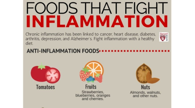 Health: Foods That Fight Inflammation (Harvard)